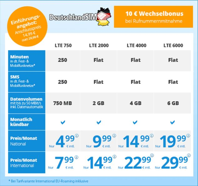 deutschlandsim lte 750 international