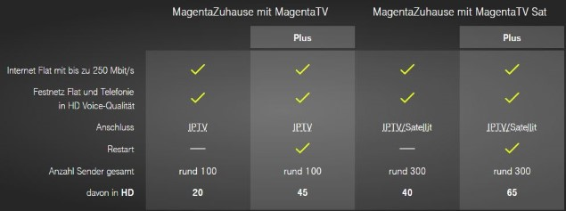 Magentatv Neues Tv Angebot Der Telekom